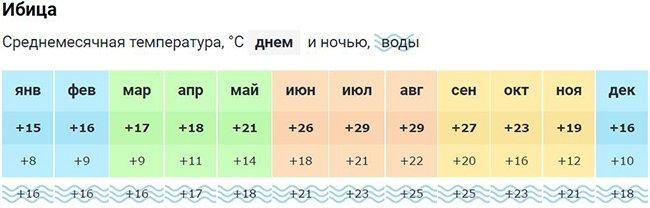 pogoda 7 - Испания - о стране