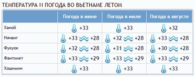 temperatura i pogoda vo vetname letom - Вьетнам – о стране