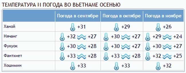 temperatura i pogoda vo vetname osenyu - Вьетнам – о стране