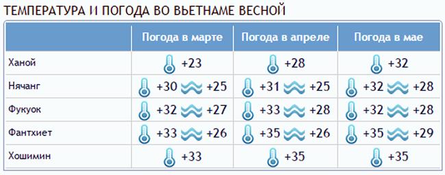 temperatura i pogoda vo vetname vesnoj - Вьетнам – о стране
