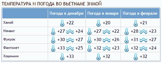 temperatura i pogoda vo vetname zimoj - Вьетнам – о стране