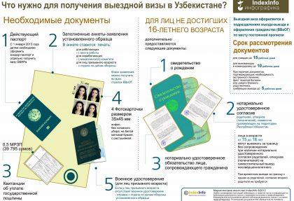 vyiezdnaya viza v Uzbekistane 420x287 - Пакет документов для выездной визы