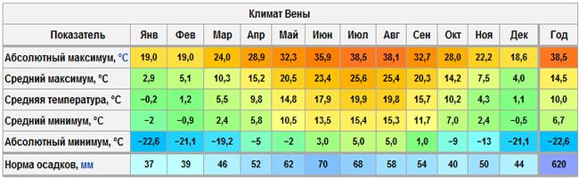 Климат Вены.