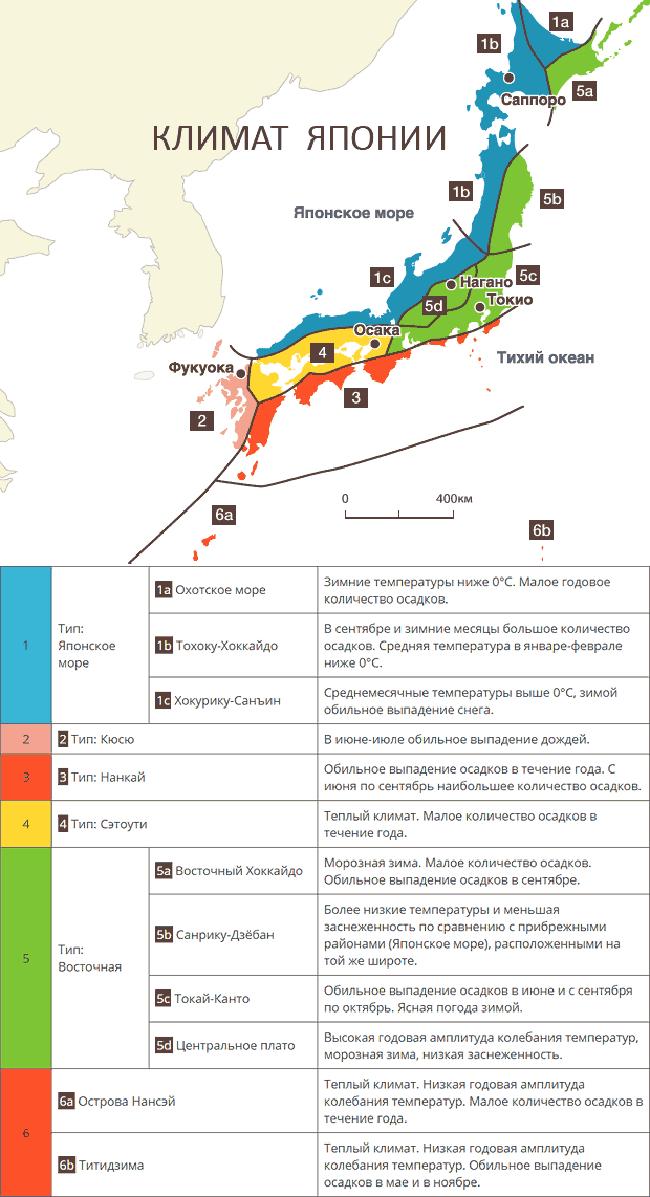 Японский климат